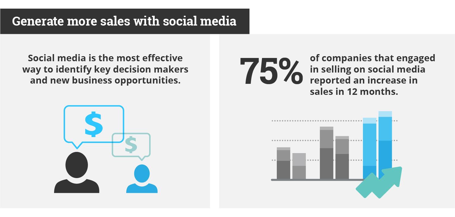 Generate more sales