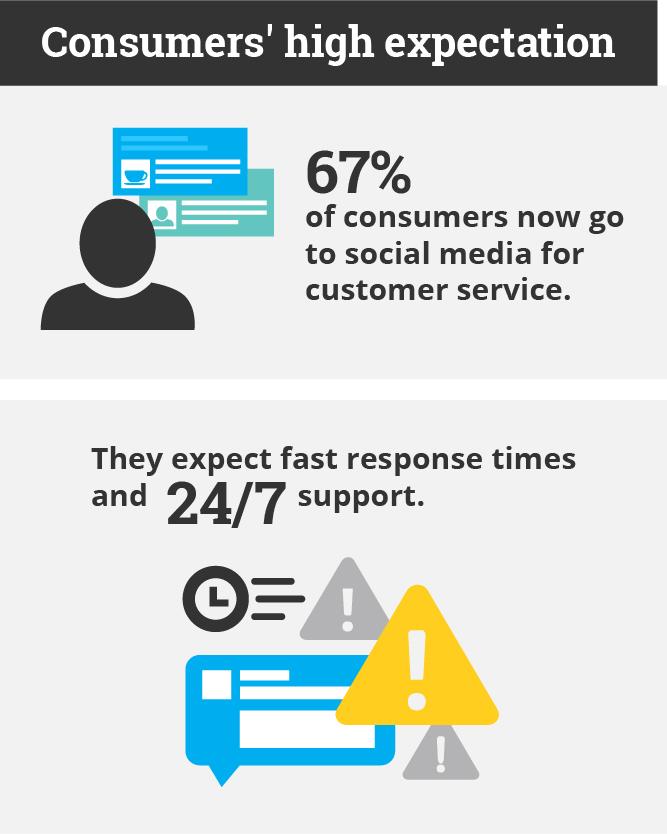 Increase brand awareness and loyalty